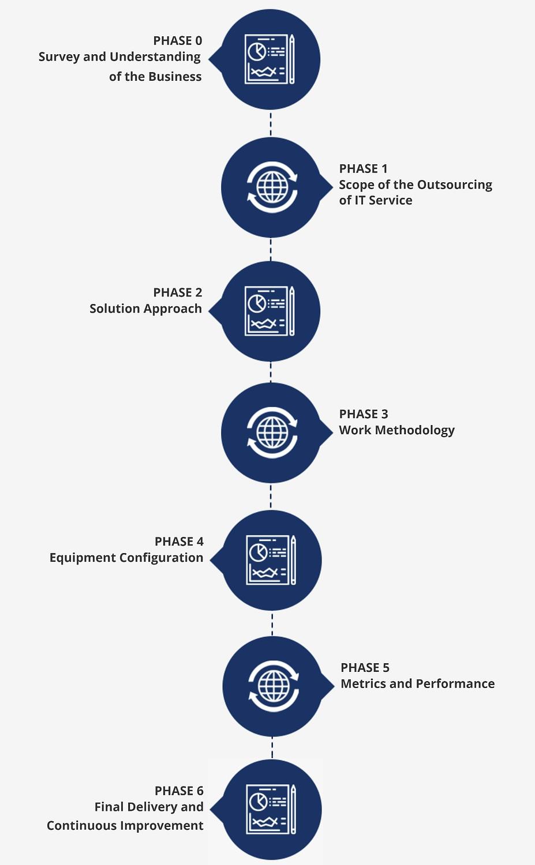 Software Company Services - Dedicated Teams