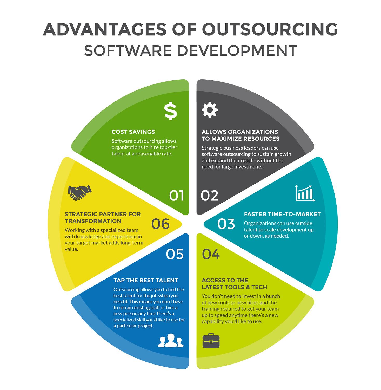 Software Outsourcing Advantages