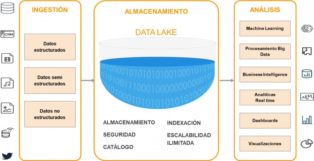 datalakes